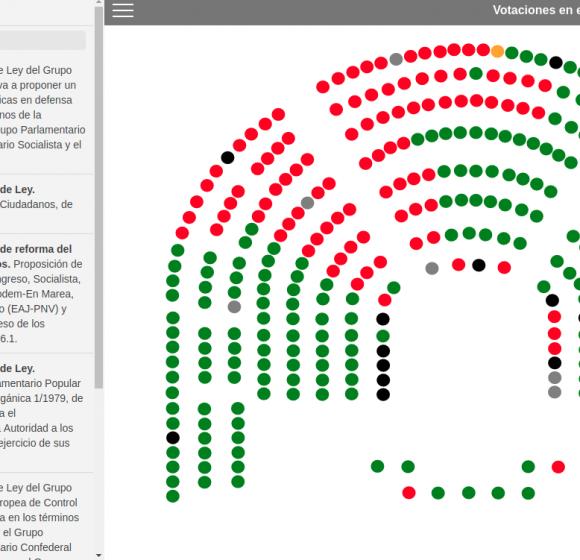 Les votacions al Congrés dels Diputats
